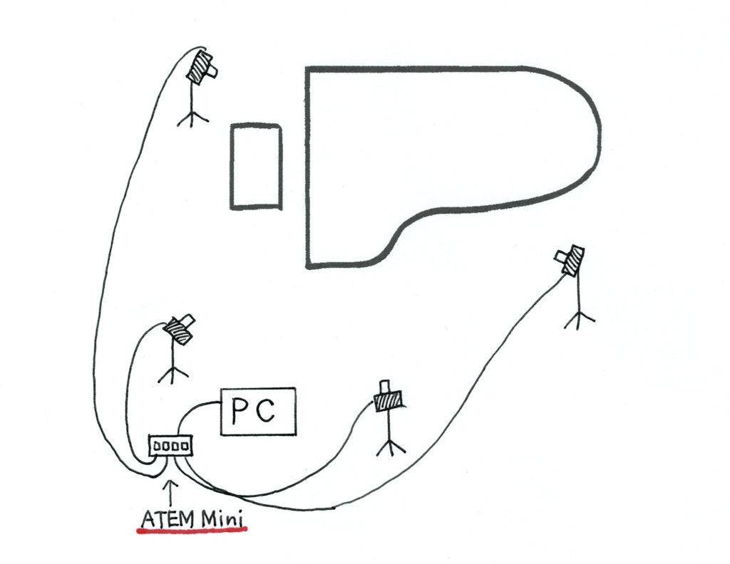 Atem Miniの音楽配信のセッティング図